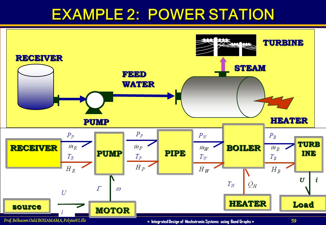 59 « Integrated Design of Mechatronic Systems using Bond Graphs » Prof. Belkacem Ould BOUAMAMA, PolytechLille EXAMPLE 2: POWER STATION FEED WATER RECE