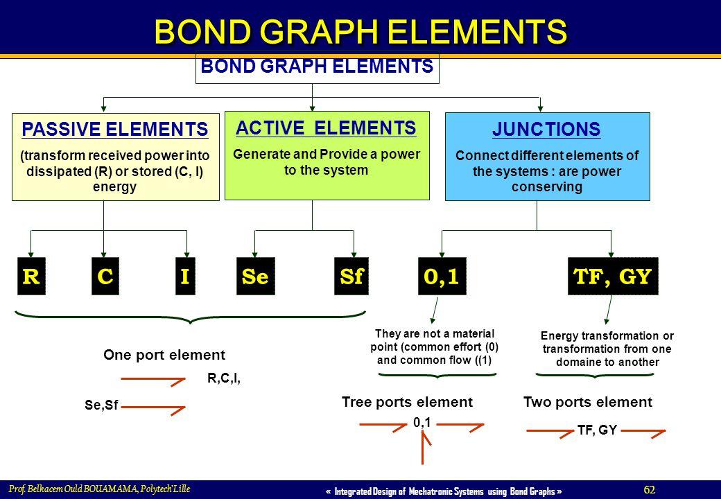 62 « Integrated Design of Mechatronic Systems using Bond Graphs » Prof. Belkacem Ould BOUAMAMA, PolytechLille BOND GRAPH ELEMENTS ACTIVE ELEMENTS Gene
