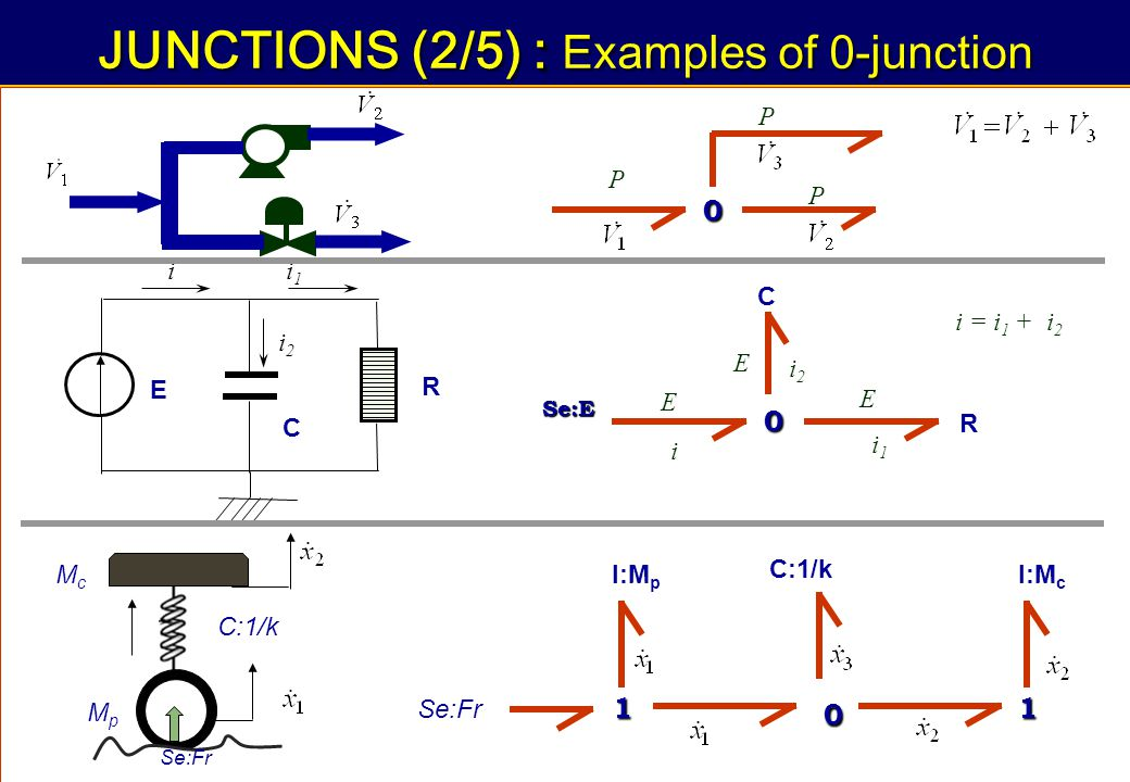 79 « Integrated Design of Mechatronic Systems using Bond Graphs » : JUNCTIONS (2/5) : Examples of 0-junction E C R ii1i1 i2i2 0 E i i1i1 E i2i2 E R C