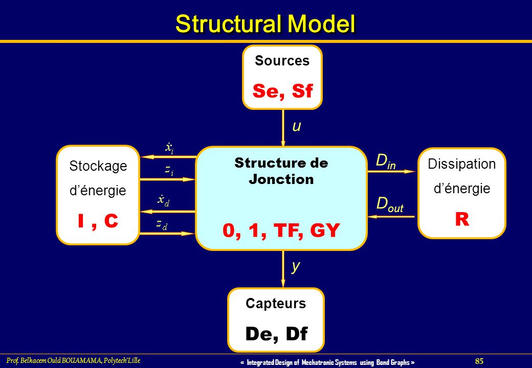 85 « Integrated Design of Mechatronic Systems using Bond Graphs » Prof. Belkacem Ould BOUAMAMA, PolytechLille Structural Model u y D in D out Sources