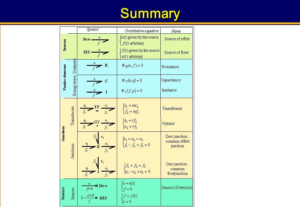 86 « Integrated Design of Mechatronic Systems using Bond Graphs » Prof. Belkacem Ould BOUAMAMA, PolytechLille SummarySummary