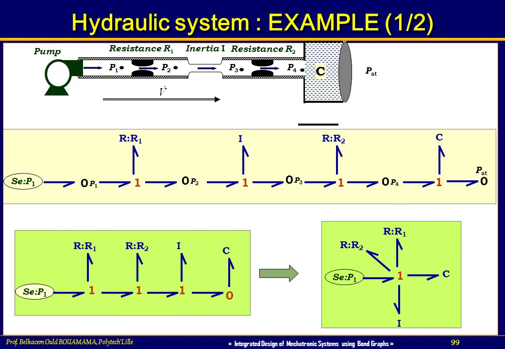 99 « Integrated Design of Mechatronic Systems using Bond Graphs » Prof. Belkacem Ould BOUAMAMA, PolytechLille Hydraulic system : EXAMPLE (1/2) Inertia