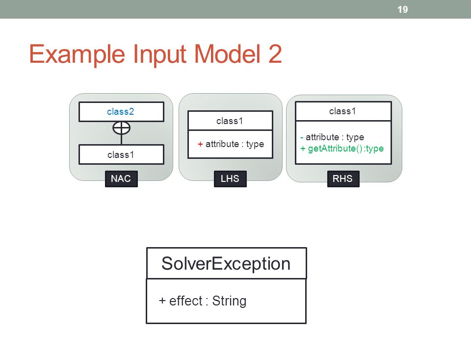 Example Input Model 2 19 SolverException + effect : String class1 + attribute : type class1 - attribute : type + getAttribute() :type class1 class2 RHS LHS NAC