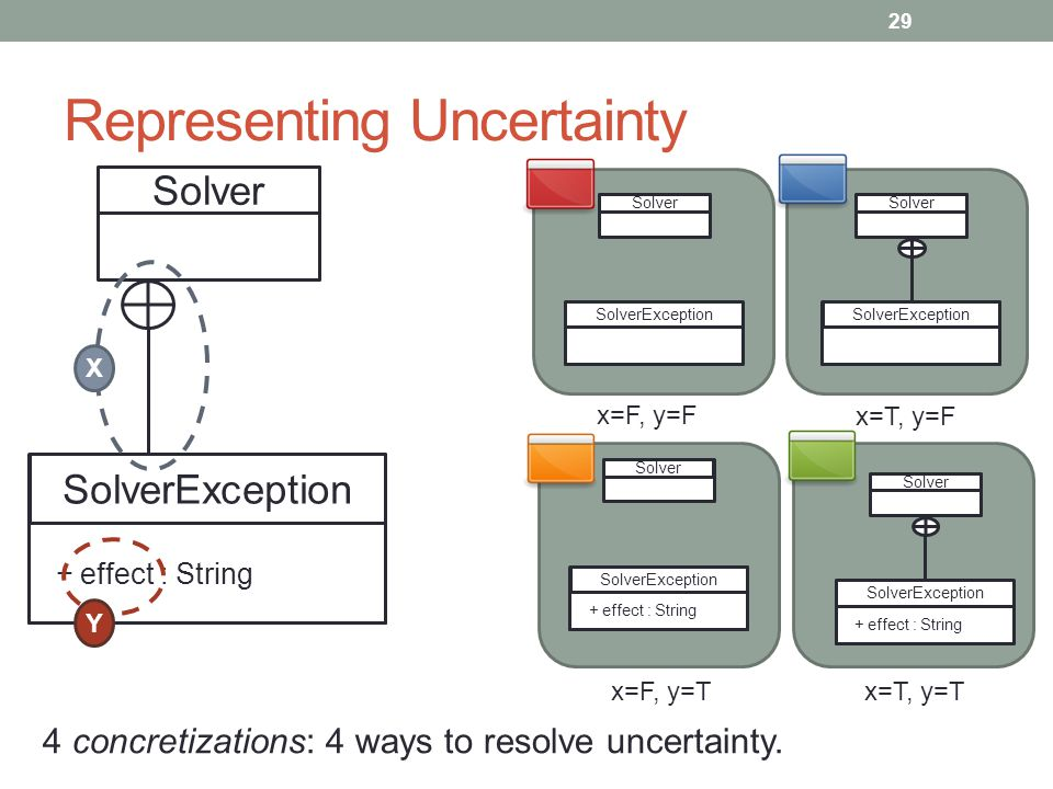 Representing Uncertainty 29 Solver SolverException + effect : String X Y Solver SolverException Solver SolverException Solver SolverException + effect