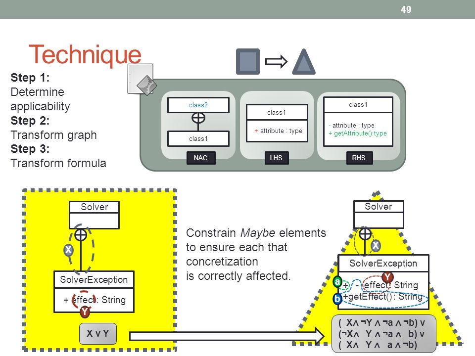 Technique 49 class1 + attribute : type class1 - attribute : type + getAttribute():type class1 class2 RHS LHS NAC Solver SolverException + effect : String X Y X v Y Step 1: Determine applicability Step 2: Transform graph Step 3: Transform formula ( X ¬Y ¬a ¬b) v (¬X Y ¬a b) v ( X Y a ¬b) Solver SolverException + - effect : String +getEffect() : String X Y a b Constrain Maybe elements to ensure each that concretization is correctly affected.