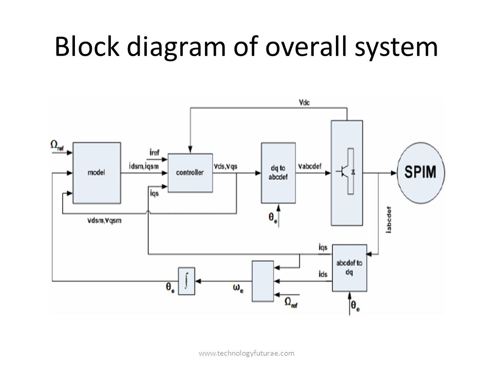 www.technologyfuturae.com Block diagram of overall system