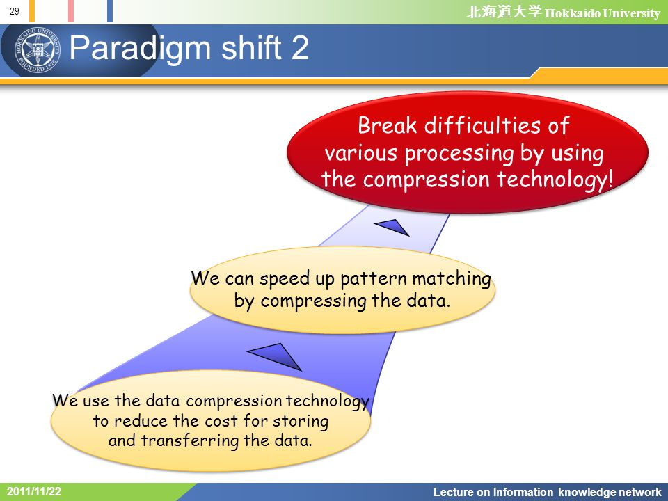 Hokkaido University 29 Lecture on Information knowledge network 2011/11/22 Paradigm shift 2 We use the data compression technology to reduce the cost for storing and transferring the data.