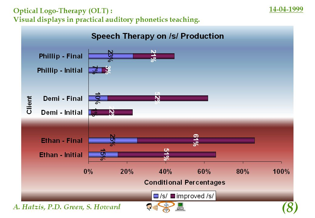 14-04-1999 A. Hatzis, P.D. Green, S. Howard (8) Optical Logo-Therapy (OLT) : Visual displays in practical auditory phonetics teaching.