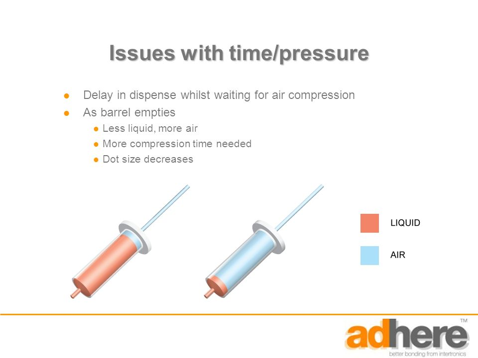 Issues with time/pressure Delay in dispense whilst waiting for air compression As barrel empties Less liquid, more air More compression time needed Do