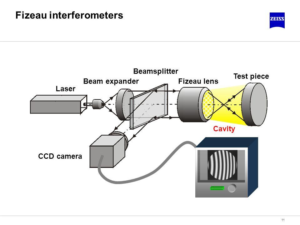 11 Fizeau interferometers Laser Beam expander Beamsplitter Fizeau lens Test piece CCD camera Cavity