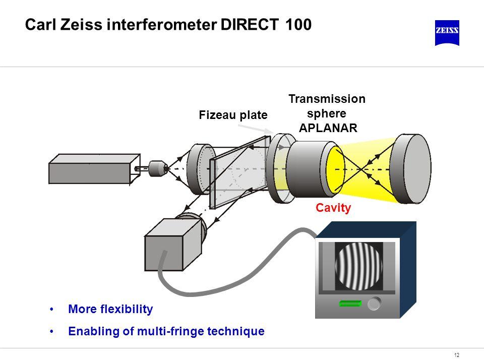 12 Carl Zeiss interferometer DIRECT 100 Fizeau plate Transmission sphere APLANAR Cavity More flexibility Enabling of multi-fringe technique