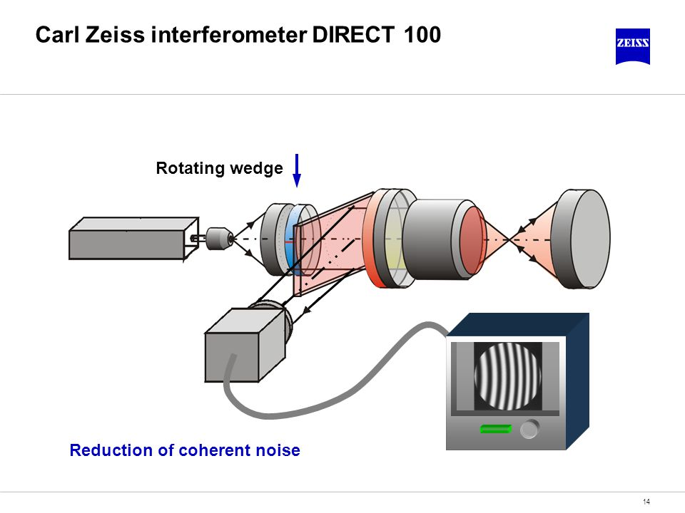 14 Carl Zeiss interferometer DIRECT 100 Rotating wedge Reduction of coherent noise