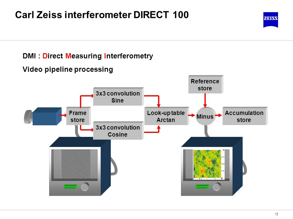 15 Carl Zeiss interferometer DIRECT 100 Look-up table Arctan Reference store Minus Accumulation store Frame store 3x3 convolution Sine 3x3 convolution