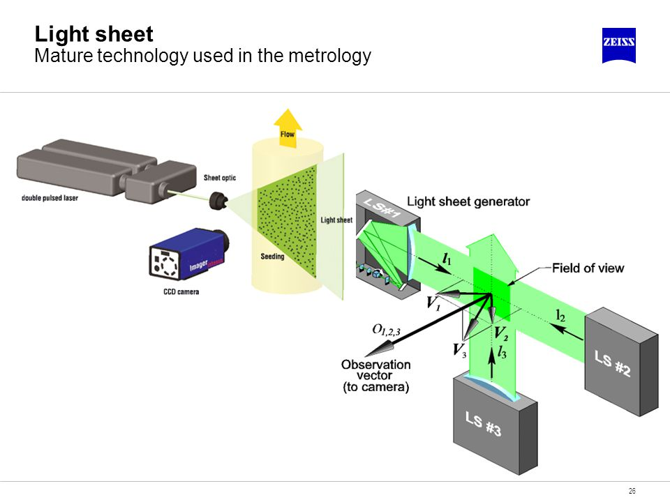 26 Light sheet Mature technology used in the metrology