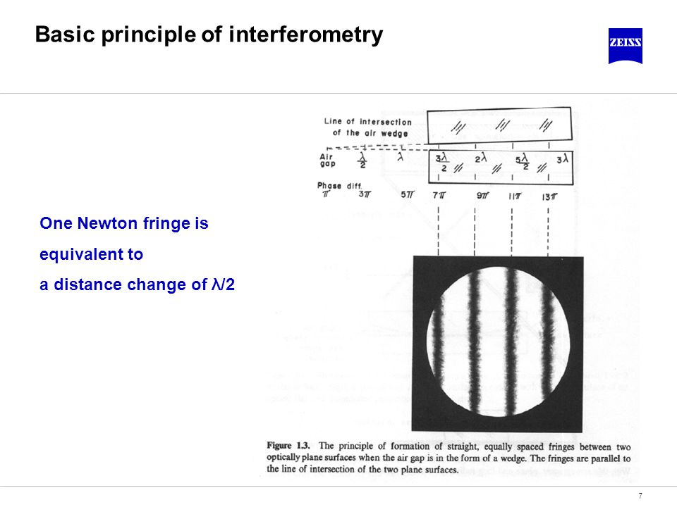 7 Basic principle of interferometry One Newton fringe is equivalent to a distance change of λ/2