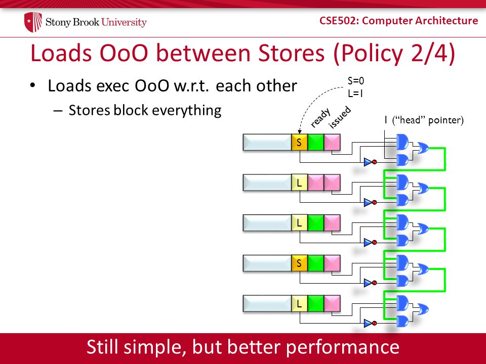CSE502: Computer Architecture Loads OoO between Stores (Policy 2/4) Loads exec OoO w.r.t. each other – Stores block everything S S ready issued L L L