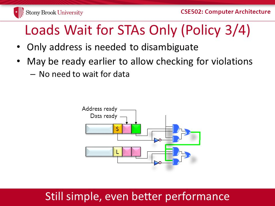 CSE502: Computer Architecture Loads Wait for STAs Only (Policy 3/4) Only address is needed to disambiguate May be ready earlier to allow checking for
