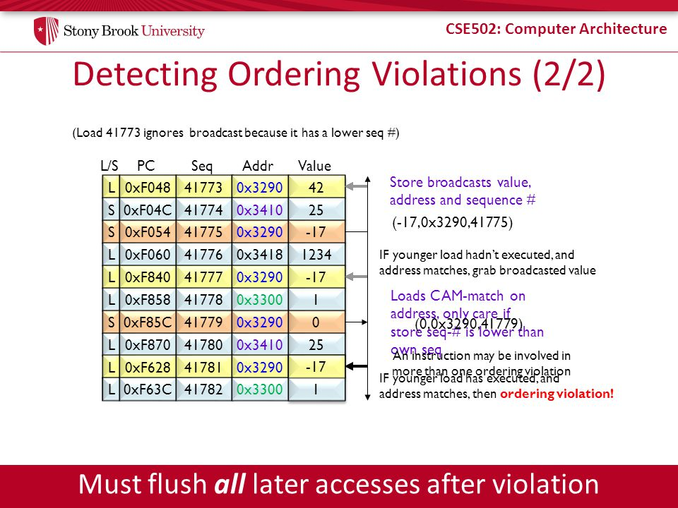 CSE502: Computer Architecture Detecting Ordering Violations (2/2) L0xF048417730x329042 S0xF04C417740x341025 S0xF054417750x3290-17 L0xF060417760x341812