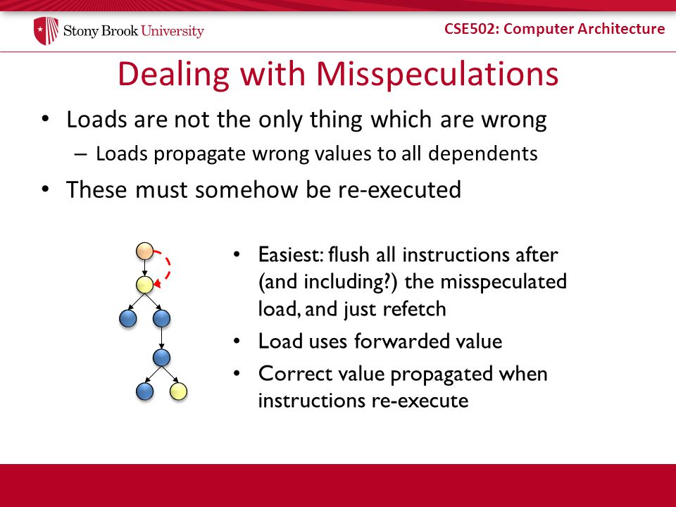 CSE502: Computer Architecture Dealing with Misspeculations Loads are not the only thing which are wrong – Loads propagate wrong values to all dependents These must somehow be re-executed Easiest: flush all instructions after (and including ) the misspeculated load, and just refetch Load uses forwarded value Correct value propagated when instructions re-execute