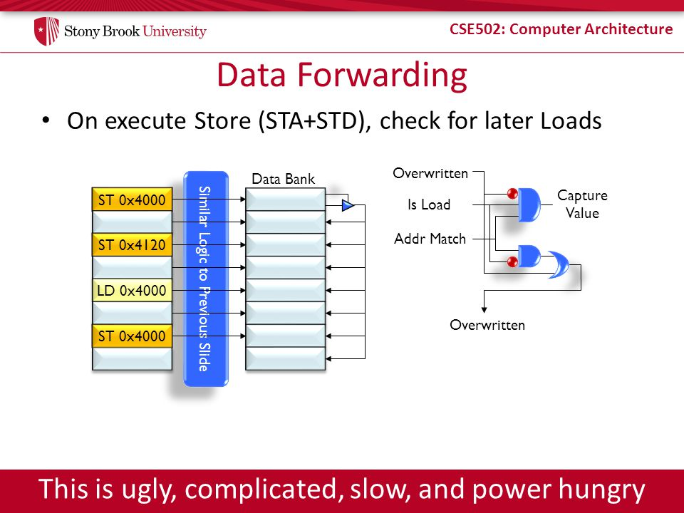 CSE502: Computer Architecture Similar Logic to Previous Slide Data Forwarding On execute Store (STA+STD), check for later Loads ST 0x4000 ST 0x4120 LD