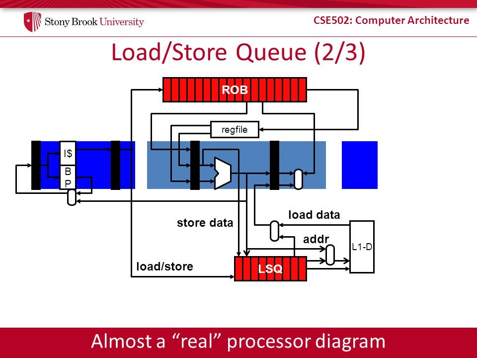 CSE502: Computer Architecture Load/Store Queue (2/3) regfile L1-D I$ BPBP ROB LSQ load/store store data addr load data Almost a real processor diagram