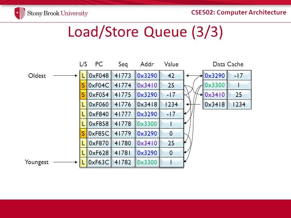 CSE502: Computer Architecture Load/Store Queue (3/3) L L 0xF048 41773 0x3290 42 L/SPC Seq Addr Value S S 0xF04C 41774 0x3410 25 S S 0xF054 41775 0x3290 -17 L L 0xF060 41776 0x3418 1234 L L 0xF840 41777 0x3290 -17 L L 0xF858 41778 0x3300 1 1 S S 0xF85C 41779 0x3290 0 0 L L 0xF870 41780 0x3410 25 L L 0xF628 41781 0x3290 0 0 L L 0xF63C 41782 0x3300 1 1 Oldest Youngest 0x329042 0x341038 0x34181234 0x33001 Data Cache 25 -17