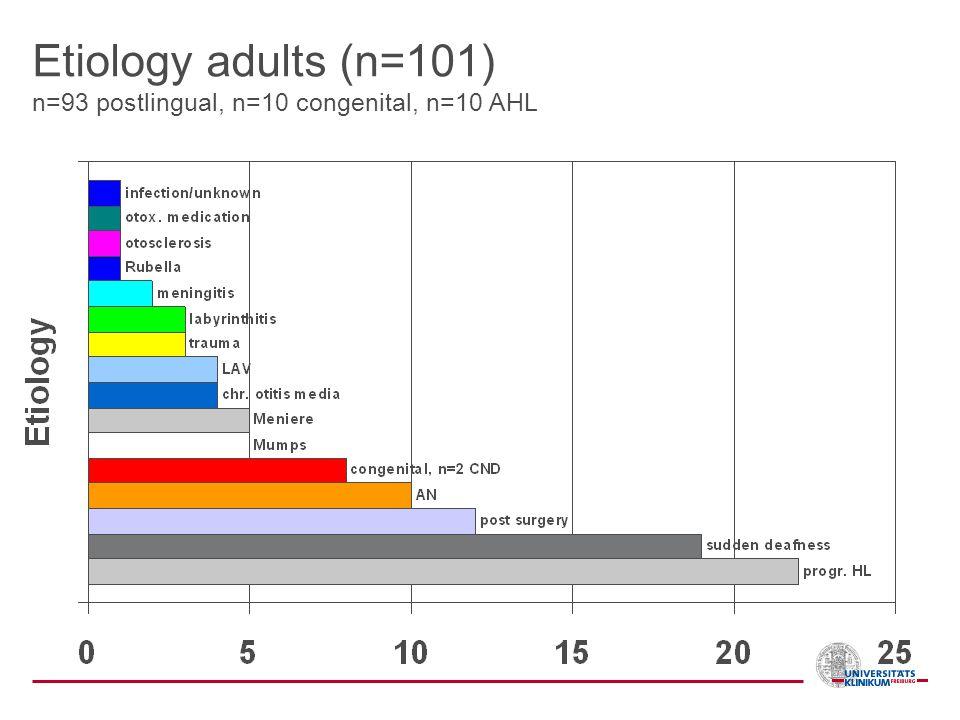 Etiology adults (n=101) n=93 postlingual, n=10 congenital, n=10 AHL