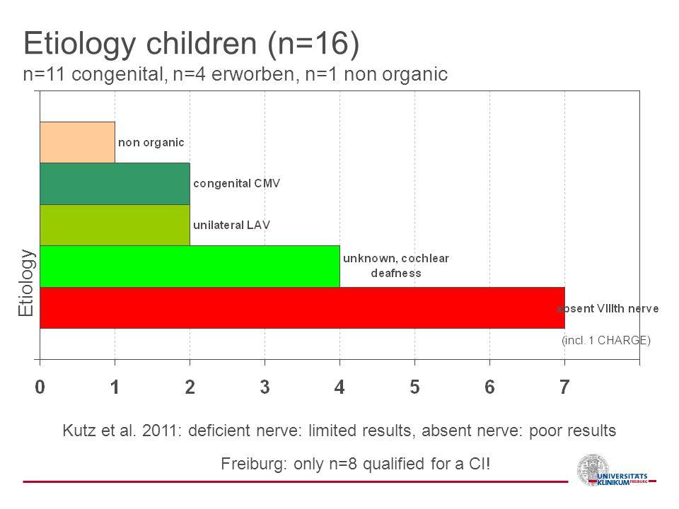 Etiology children (n=16) n=11 congenital, n=4 erworben, n=1 non organic Etiology (incl. 1 CHARGE) Freiburg: only n=8 qualified for a CI! Kutz et al. 2