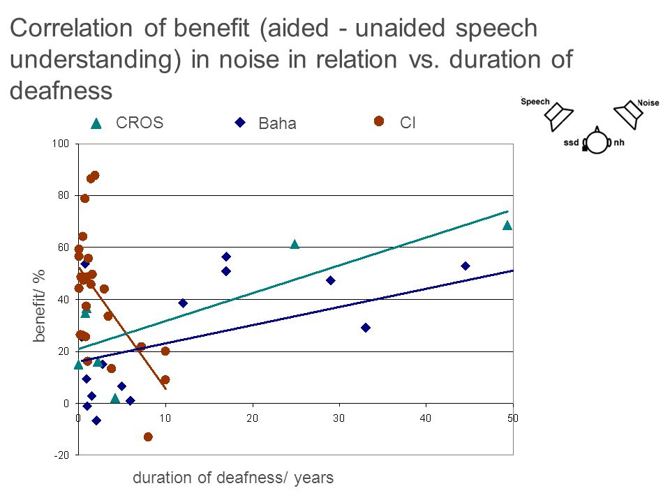 benefit/ % duration of deafness/ years CROS Baha CI Correlation of benefit (aided - unaided speech understanding) in noise in relation vs. duration of