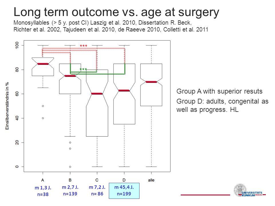 *** m 1,3 J. n=38 m 2,7 J. n=139 m 7,2 J. n= 86 m 45,4 J. n=199 Long term outcome vs. age at surgery Monosyllables (> 5 y. post CI) Laszig et al. 2010