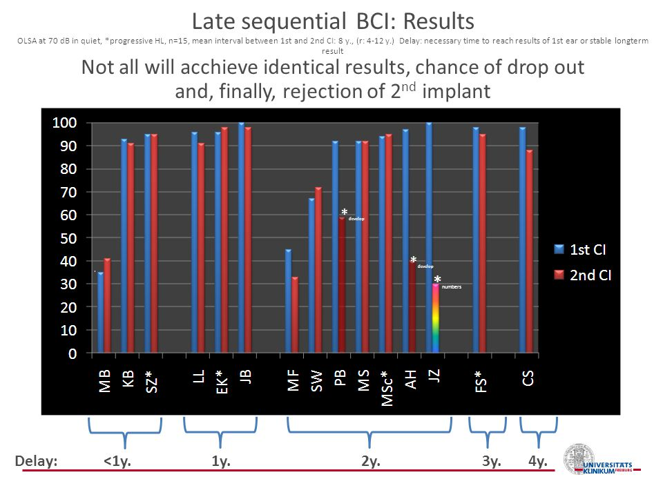 Late sequential BCI: Results OLSA at 70 dB in quiet, *progressive HL, n=15, mean interval between 1st and 2nd CI: 8 y., (r: 4-12 y.) Delay: necessary