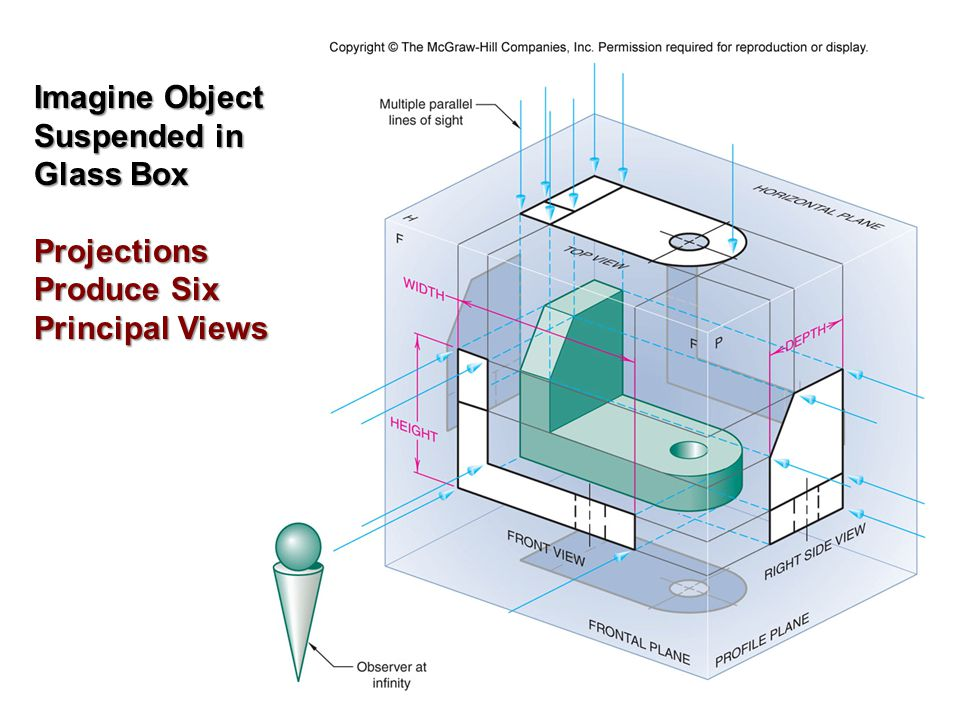 Imagine Object Suspended in Glass Box Projections Produce Six Principal Views
