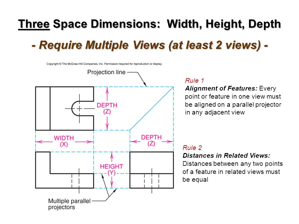 Three Space Dimensions: Width, Height, Depth - Require Multiple Views (at least 2 views) - Rule 1 Alignment of Features: Every point or feature in one