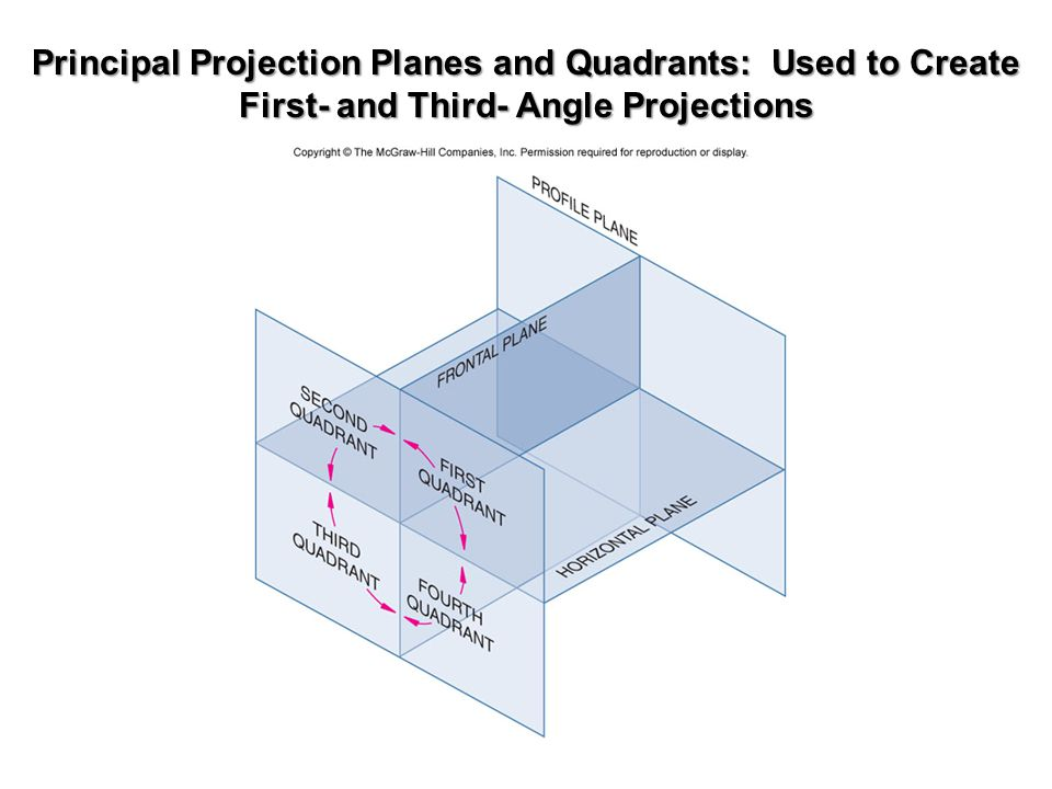 Principal Projection Planes and Quadrants: Used to Create First- and Third- Angle Projections