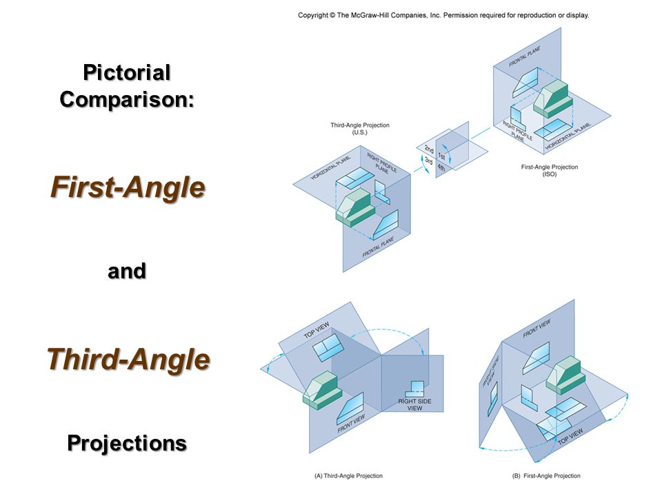 Pictorial Comparison: First-AngleandThird-AngleProjections