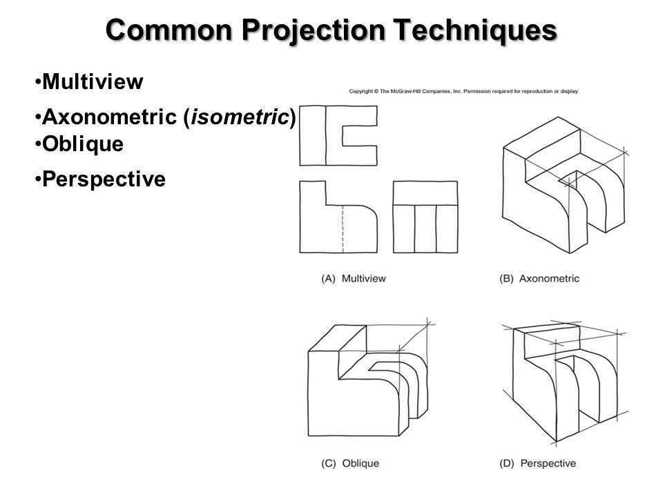 Multiview Projections (based on // projection techniques) Used to represent features of an object more accurately than is possible with a single pictorial view Collection of flat 2-D drawings that work together to give an accurate representation of the overall object Each view concentrates on only 2-dimensions of object (minimum distortion) Sufficient no.