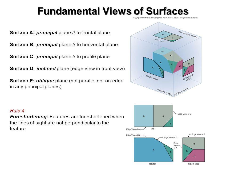Fundamental Views of Surfaces Surface A: principal plane // to frontal plane Surface B: principal plane // to horizontal plane Surface C: principal pl
