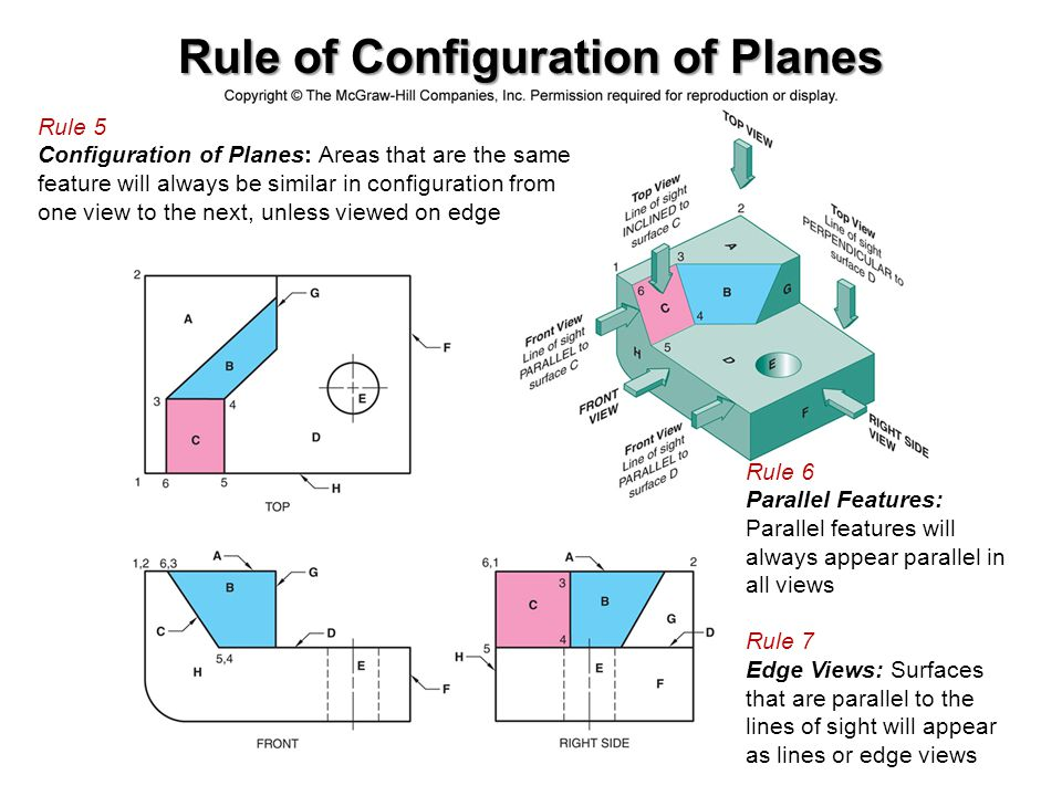 Rule of Configuration of Planes Rule 5 Configuration of Planes: Areas that are the same feature will always be similar in configuration from one view
