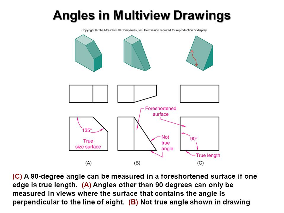 Angles in Multiview Drawings (C) A 90-degree angle can be measured in a foreshortened surface if one edge is true length. (A) Angles other than 90 deg