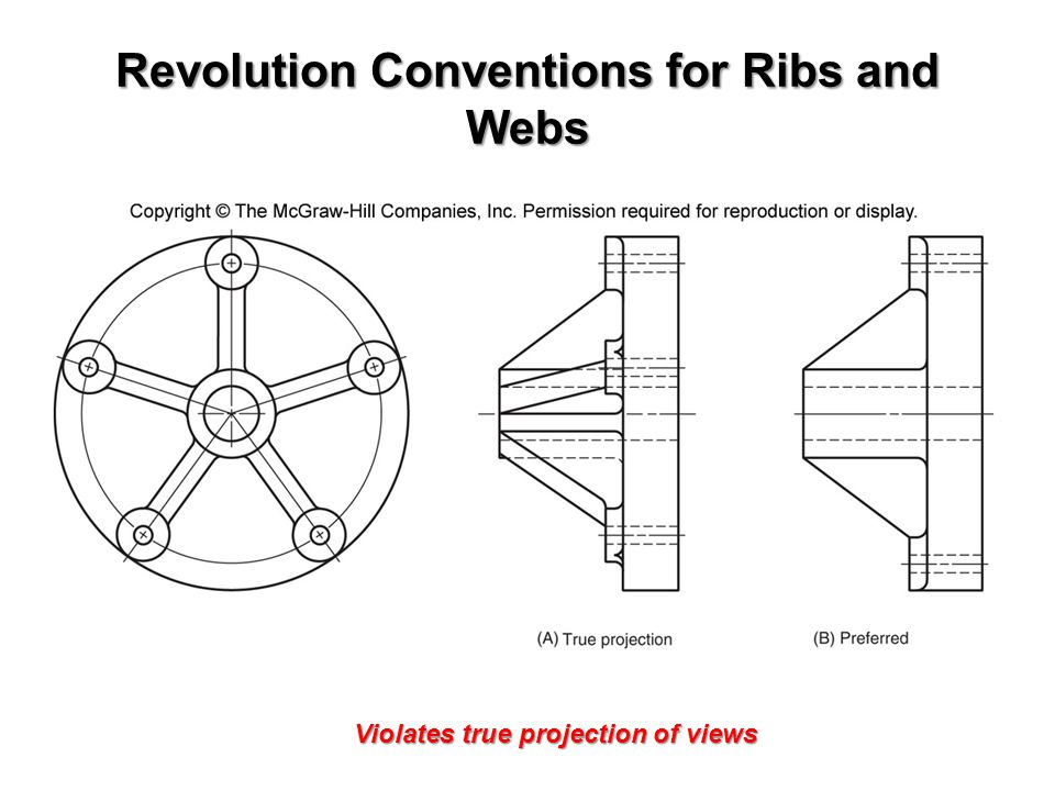 Revolution Conventions for Ribs and Webs Violates true projection of views