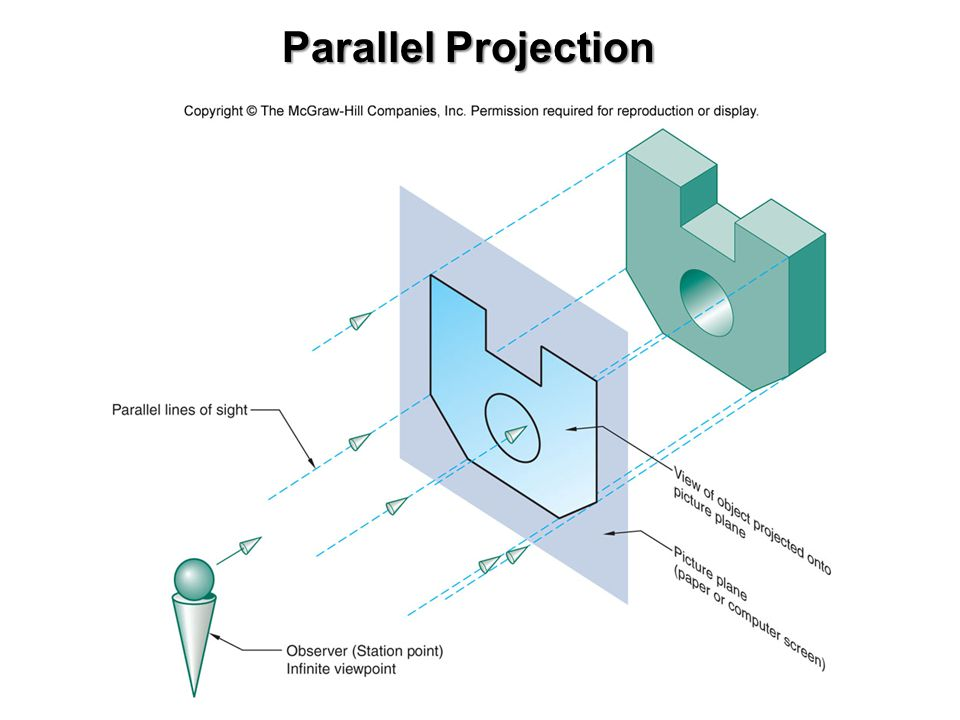 Pictorial drawings Perspective (distorts object to match more closely how we perceive it visually) Isometric (preserves true relationships of objects features & edges)