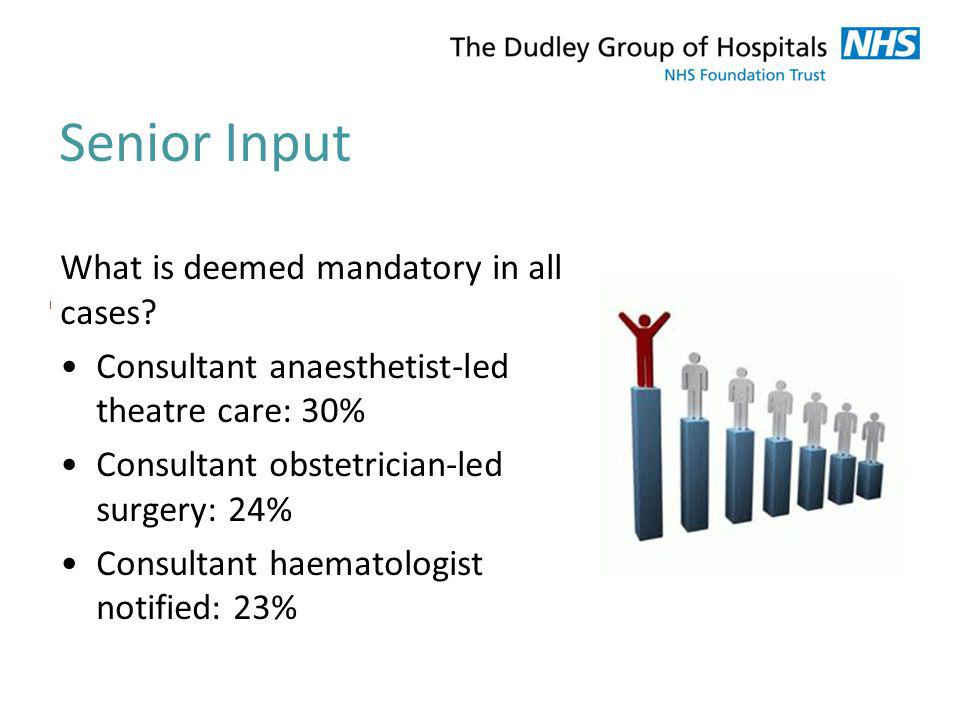 Senior Input What is deemed mandatory in all cases? Consultant anaesthetist-led theatre care: 30% Consultant obstetrician-led surgery: 24% Consultant