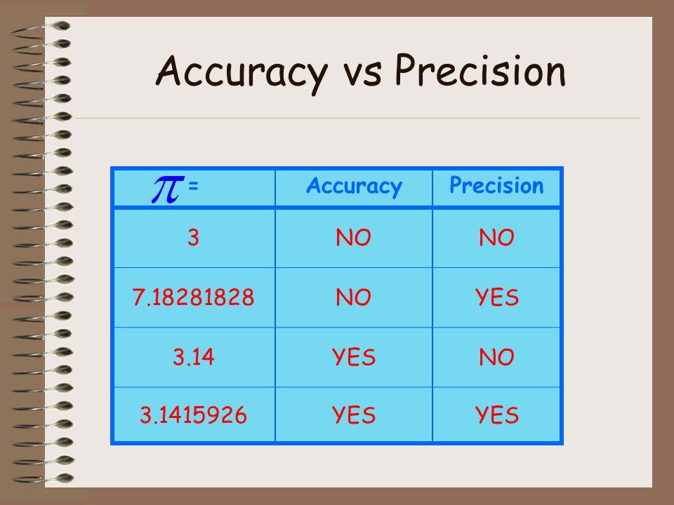 Accuracy vs Precision =AccuracyPrecision 3NO 7.18281828NOYES 3.14YESNO 3.1415926YES
