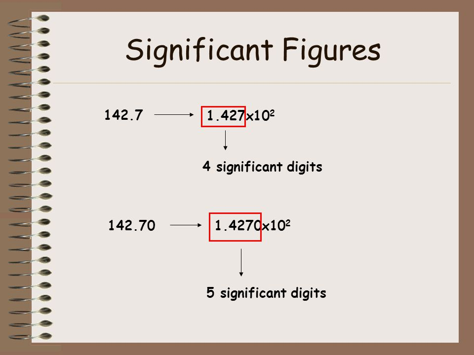 Significant Figures 142.7 1.427x10 2 4 significant digits 142.701.4270x10 2 5 significant digits