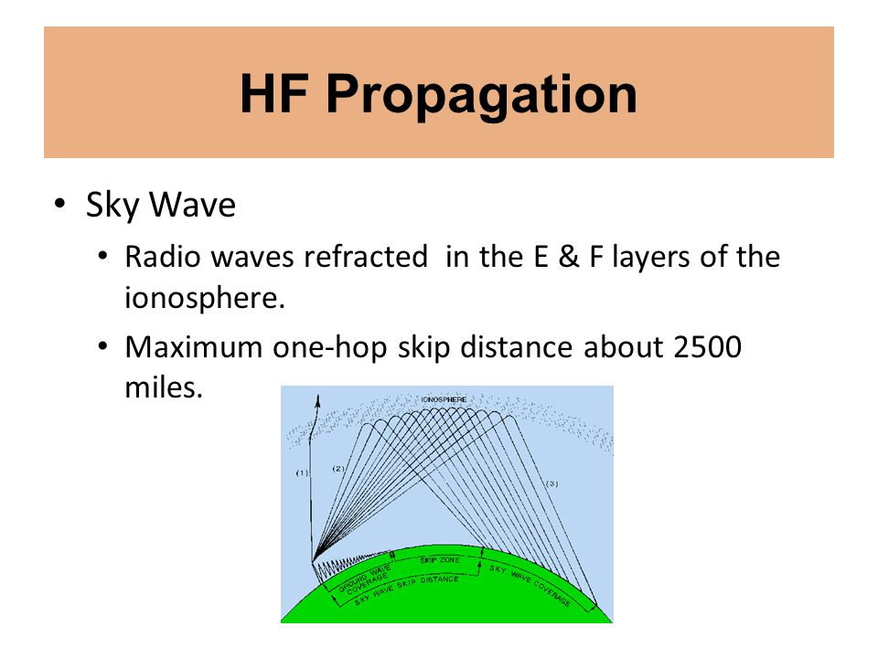 HF Propagation Sky Wave Radio waves refracted in the E & F layers of the ionosphere. Maximum one-hop skip distance about 2500 miles.