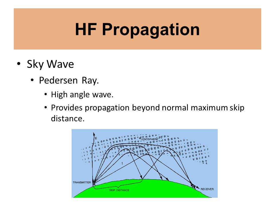 VHF/UHF/Microwave Propagation Meteor Scatter Communications Major meteor showers.