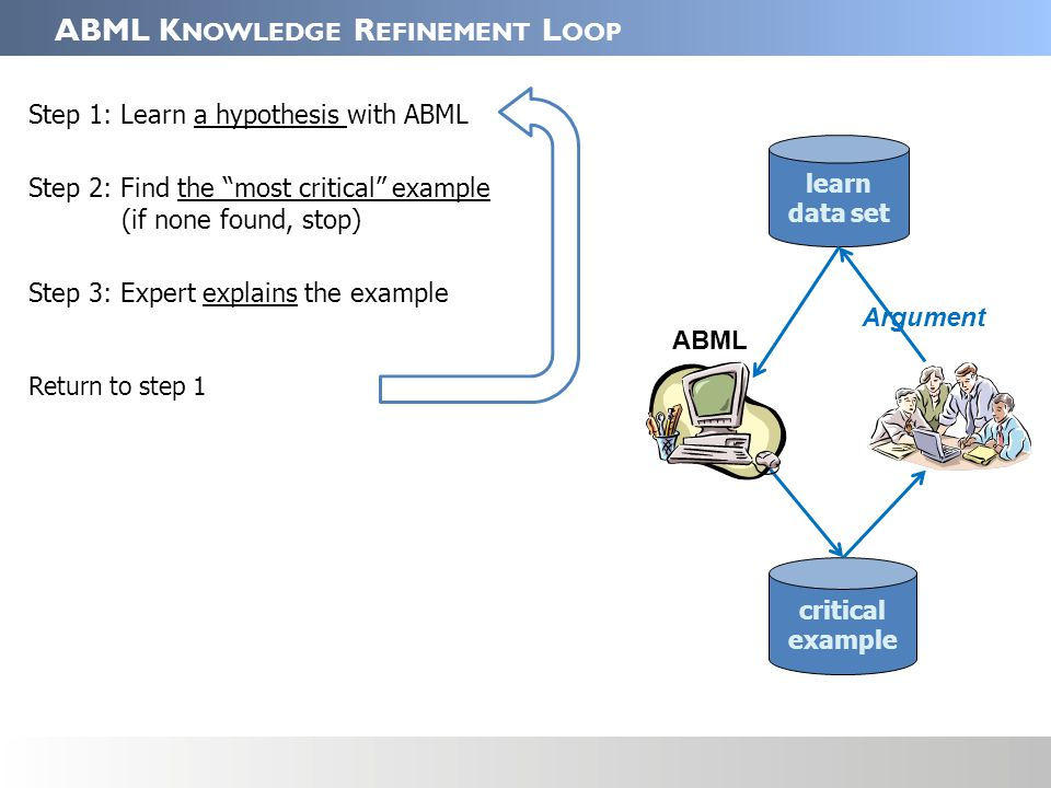 ABML K NOWLEDGE R EFINEMENT L OOP Step 1: Learn a hypothesis with ABML Step 2: Find the most critical example (if none found, stop) Step 3: Expert explains the example Return to step 1 Step 3a: Explaining a critical example (in a natural language) Step 3b: Adding arguments to the example Step 3c: Discovering counter examples Step 3d: Improving arguments with counter examples Return to step 3c if counter example found