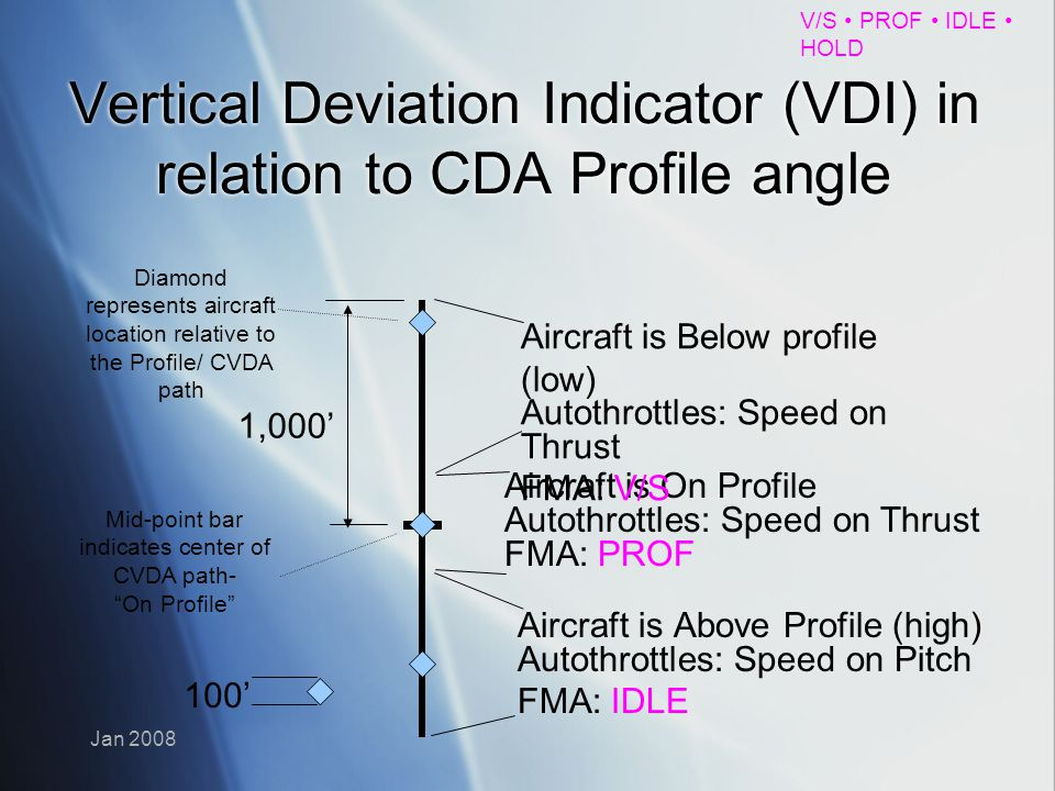 V/S PROF IDLE HOLD Jan 2008 Vertical Deviation Indicator (VDI) in relation to CDA Profile angle Aircraft is On Profile Autothrottles: Speed on Thrust