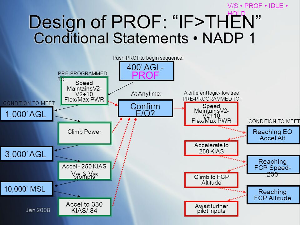 V/S PROF IDLE HOLD Jan 2008 Design of PROF: IF>THEN Conditional Statements NADP 1 400 AGL- PROF Speed MaintainsV2- V2+10 Flex/Max PWR 1,000 AGL Climb