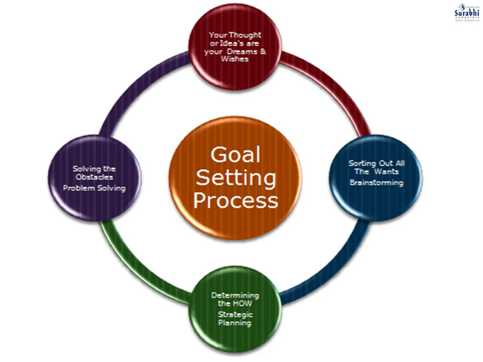 Benefits of Goal Setting Higher levels of : Achievement Self confidence Performance Personal motivation Personal satisfaction with work Happiness throughout life Creates a can do attitude More fulfilling life